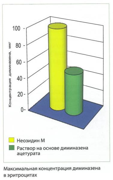 Эффективность Неозидина М при пироплазмидозах сельскохозяйственных животных - изображение NITA FARM