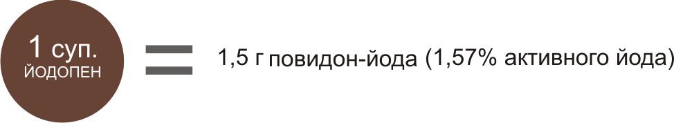Йодопен фото, Состав
