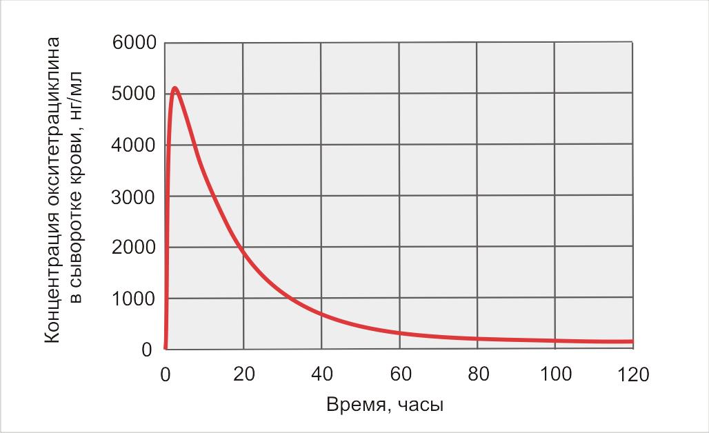 Нитокс Форте фото 3, Фармакологические свойства