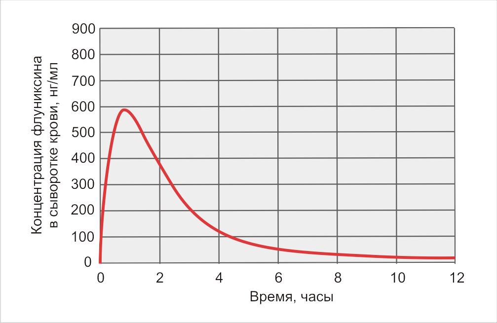 Нитокс Форте фото 4, Фармакологические свойства
