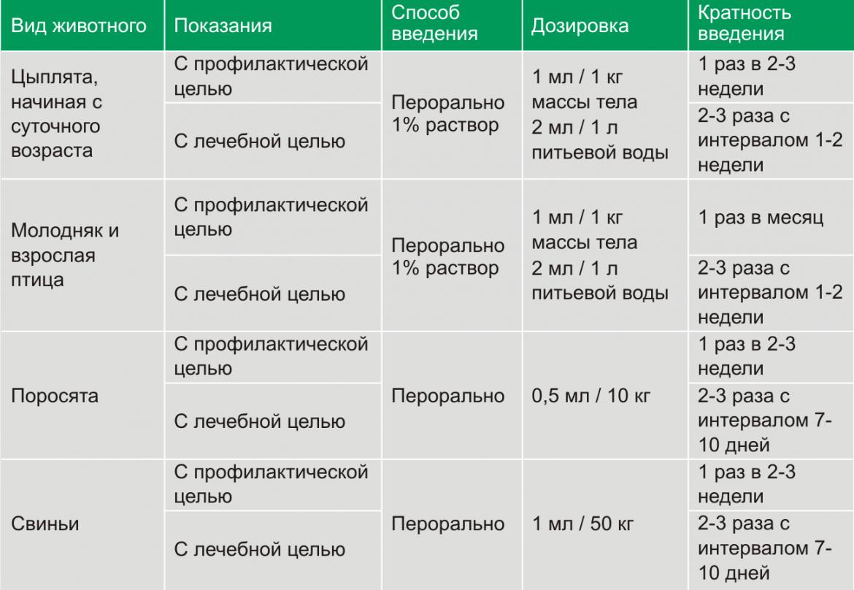 Е-селен OR фото, Дозировка и способ применения