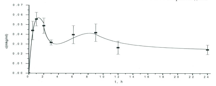 Изучение фармакокинетики доксициклина в образцах крови телят после применения комплексного препарата Флоридокс фирмы NITA-FARM - изображение NITA FARM