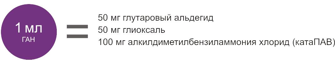 ГАН фото, Состав