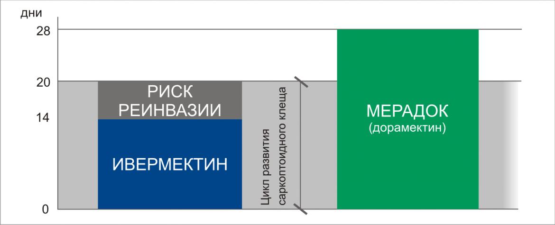 Мерадок фото 3, Фармакологические свойства
