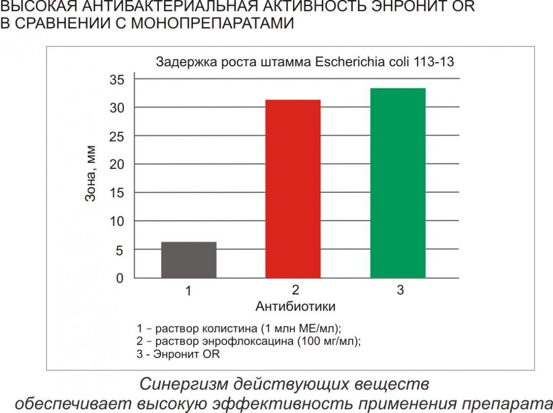 Энронит OR фото, Фармакологические свойства
