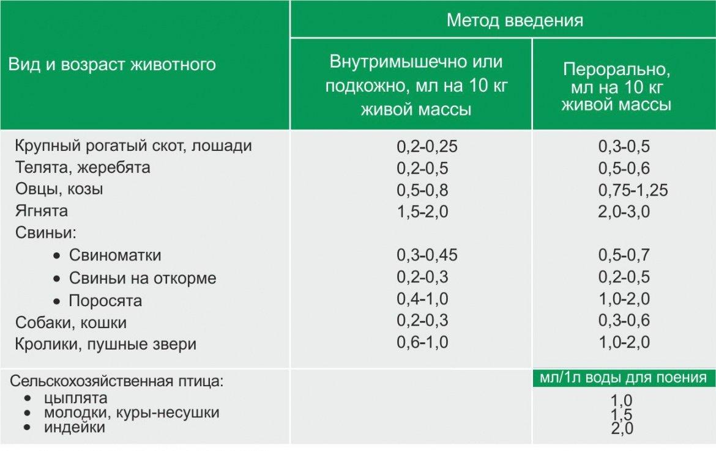 Нитамин A,D3,E,C фото, Дозировка и способ применения