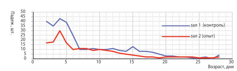 Кормовая добавка Стролитин-основа для увеличения продуктивности кур-несушек - изображение NITA FARM
