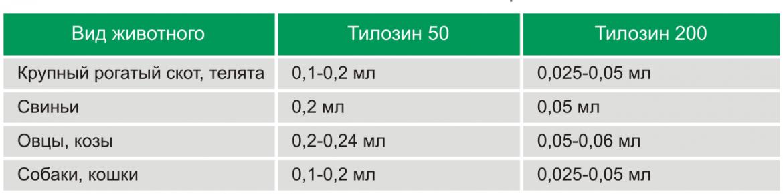 Тилозин 50,200 фото, Дозировка и способ применения